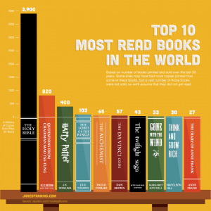 top-10-most-read-books-in-the-world_502917bd068fd